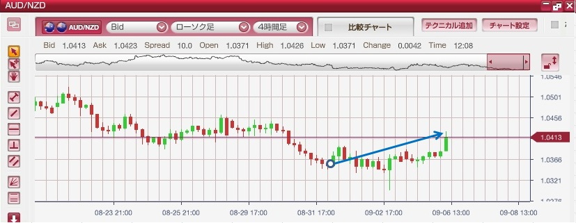 AUD/NZD 4hours chart