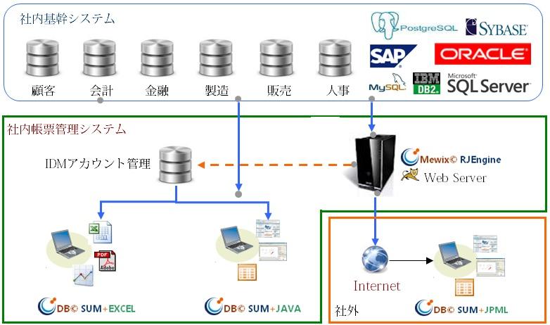 G©Sum 帳票管理システム システム構成
