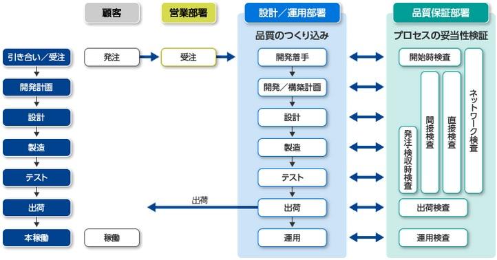 品質管理 - SI構築サービス