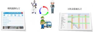 Mewix©CPM 工事工程管理 情報共有
