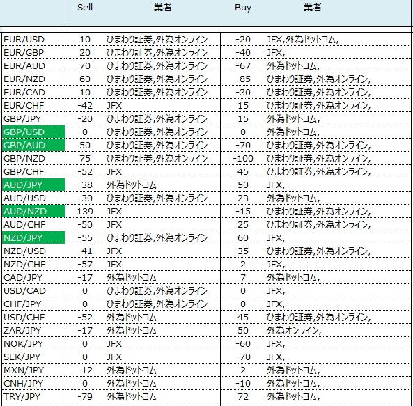 外為業者間のスワップ比較 2016/08/29