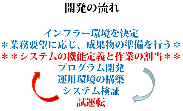 ELF開発フロー