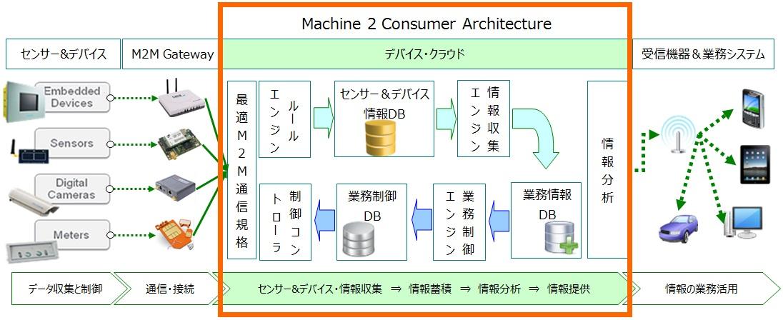 M2C IoT Cloud Service