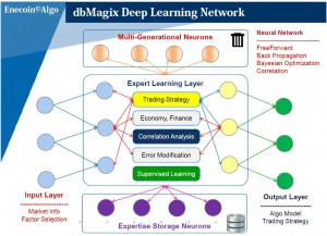 dbmagx deep learning network